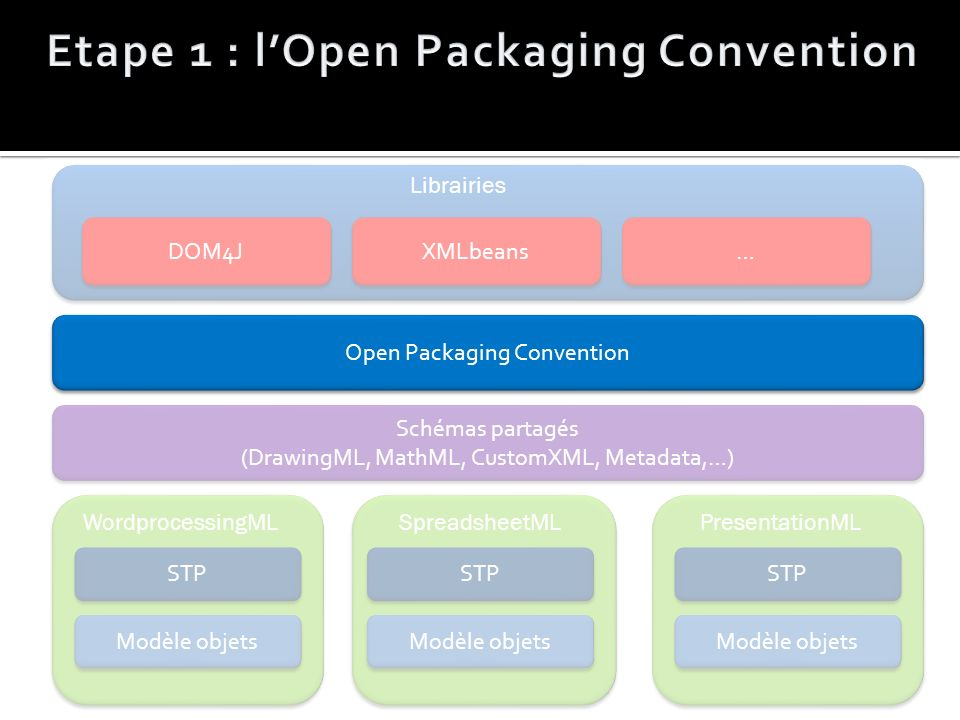 DOM4J Librairies XMLbeans … … Open Packaging Convention Schémas partagés (DrawingML, MathML, CustomXML, Metadata,…) Schémas partagés (DrawingML, MathML, CustomXML, Metadata,…) WordprocessingMLSpreadsheetMLPresentationML STP Modèle objets