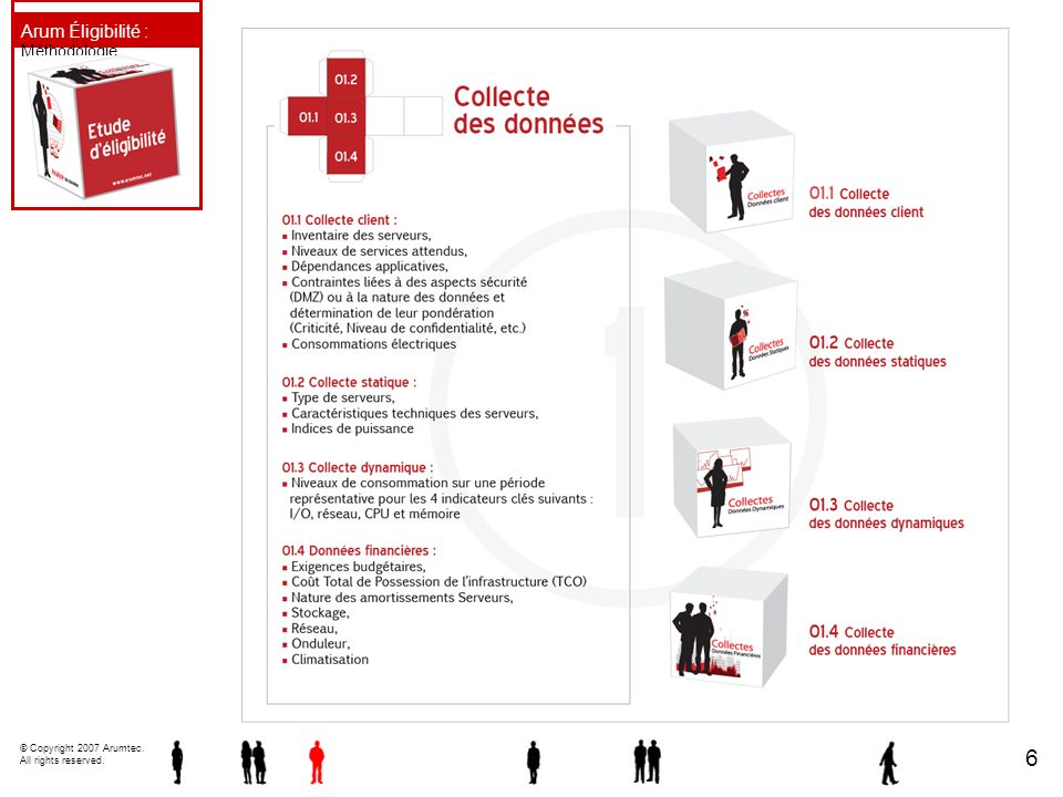 © Copyright 2007 Arumtec. All rights reserved. 6 Arum Éligibilité : Méthodologie