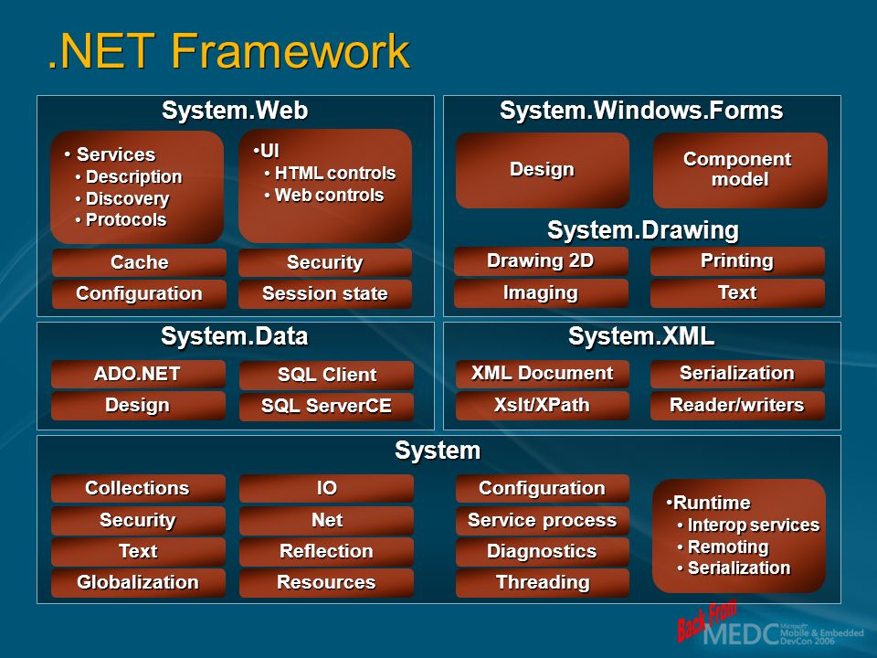 System.WebSystem.Windows.Forms System.DataSystem.XML System Services Services DescriptionDescription DiscoveryDiscovery ProtocolsProtocols UIUI HTML controlsHTML controls Web controlsWeb controls RuntimeRuntime Interop servicesInterop services RemotingRemoting SerializationSerialization Design Configuration Cache Session state Security Imaging Drawing 2D Text Printing Design ADO.NET SQL ServerCE SQL Client Xslt/XPath XML Document Reader/writers Serialization Service process Configuration Threading Diagnostics Net IO Resources Reflection Security Collections Globalization Text Component model.NET Framework System.Drawing
