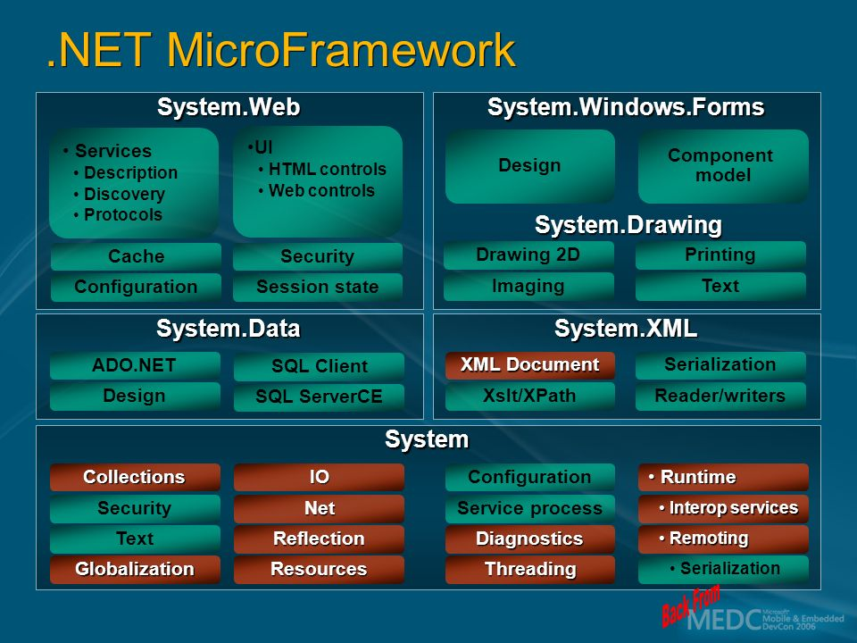 System.WebSystem.Windows.Forms System.DataSystem.XML System Services Description Discovery Protocols UI HTML controls Web controls Design Configuration Cache Session state Security Imaging Drawing 2D Text Printing Design ADO.NET SQL ServerCE SQL Client Xslt/XPath XML Document Reader/writers Serialization Service process Configuration Threading Diagnostics Net IO Resources Reflection Security Collections Globalization Text Component model.NET MicroFramework Interop servicesInterop services Runtime Runtime Serialization RemotingRemoting System.Drawing