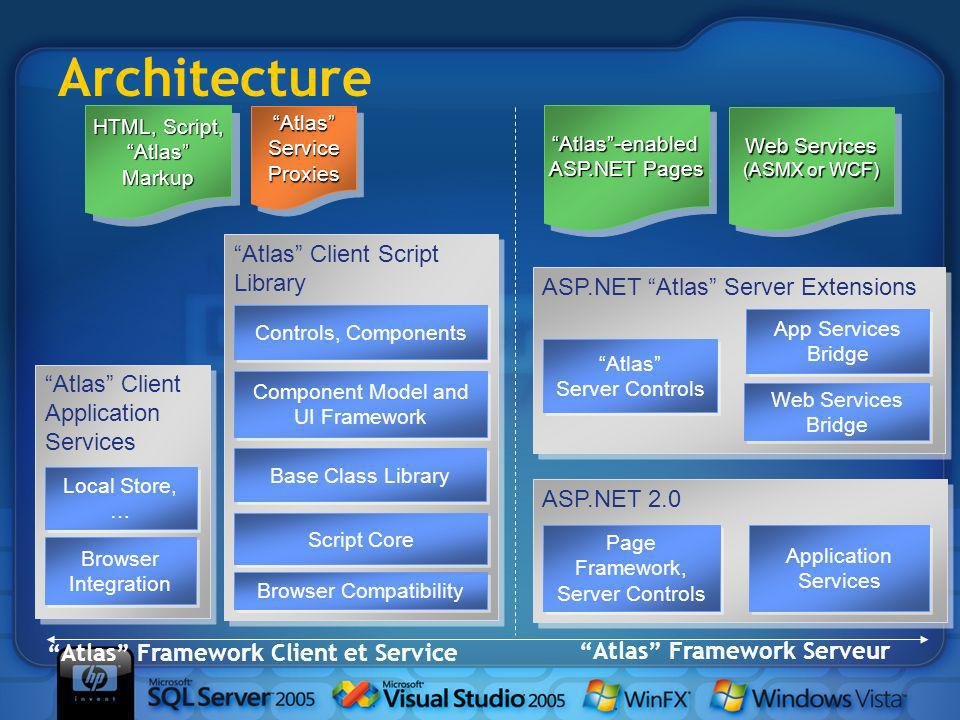 Architecture ASP.NET Atlas Server Extensions Atlas Server Controls Atlas Server Controls App Services Bridge Web Services Bridge Atlas Framework Serveur Atlas Framework Client et Service Atlas Client Script Library Controls, Components Script Core Base Class Library Component Model and UI Framework Browser Compatibility Atlas Client Application Services Local Store, … Browser Integration Browser Integration ASP.NET 2.0 Application Services Page Framework, Server Controls Page Framework, Server Controls Atlas-enabled ASP.NET Pages Atlas-enabled Web Services (ASMX or WCF) Web Services (ASMX or WCF) HTML, Script, AtlasMarkup AtlasMarkup AtlasServiceProxiesAtlasServiceProxies