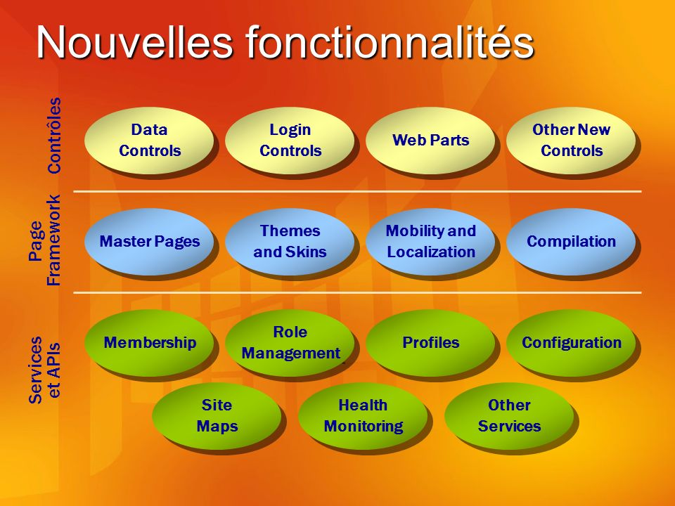 Nouvelles fonctionnalités Data Controls Data Controls Login Controls Login Controls Web Parts Other New Controls Other New Controls Master Pages Themes and Skins Themes and Skins Mobility and Localization Mobility and Localization Compilation Membership Role Management Role Management Profiles Configuration Site Maps Site Maps Health Monitoring Health Monitoring Other Services Other Services Contrôles Page Framework Services et APIs