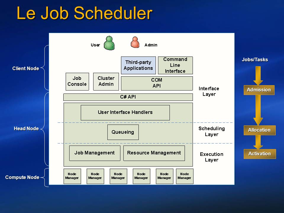 Le Job Scheduler Head Node Client Node Compute Node Admission Allocation Activation Jobs/Tasks
