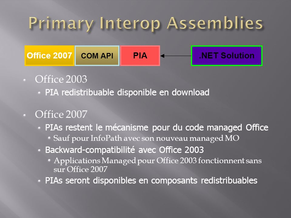 Office 2003 PIA redistribuable disponible en download Office 2007 PIAs restent le mécanisme pour du code managed Office Sauf pour InfoPath avec son nouveau managed MO Backward-compatibilité avec Office 2003 Applications Managed pour Office 2003 fonctionnent sans sur Office 2007 PIAs seront disponibles en composants redistribuables Office 2007 COM API PIA.NET Solution