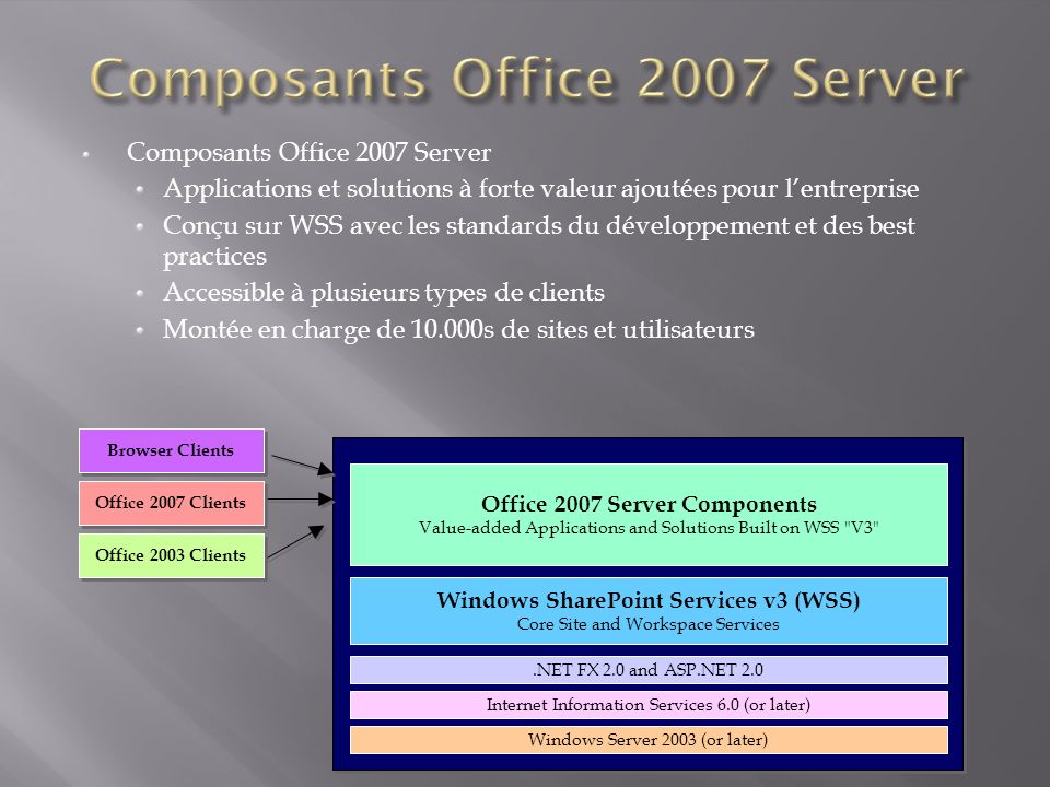 Composants Office 2007 Server Applications et solutions à forte valeur ajoutées pour lentreprise Conçu sur WSS avec les standards du développement et des best practices Accessible à plusieurs types de clients Montée en charge de 10.000s de sites et utilisateurs Windows Server 2003 (or later).NET FX 2.0 and ASP.NET 2.0 Internet Information Services 6.0 (or later) Office 2007 Server Components Value-added Applications and Solutions Built on WSS V3 Windows SharePoint Services v3 (WSS) Core Site and Workspace Services Browser Clients Office 2007 Clients Office 2003 Clients