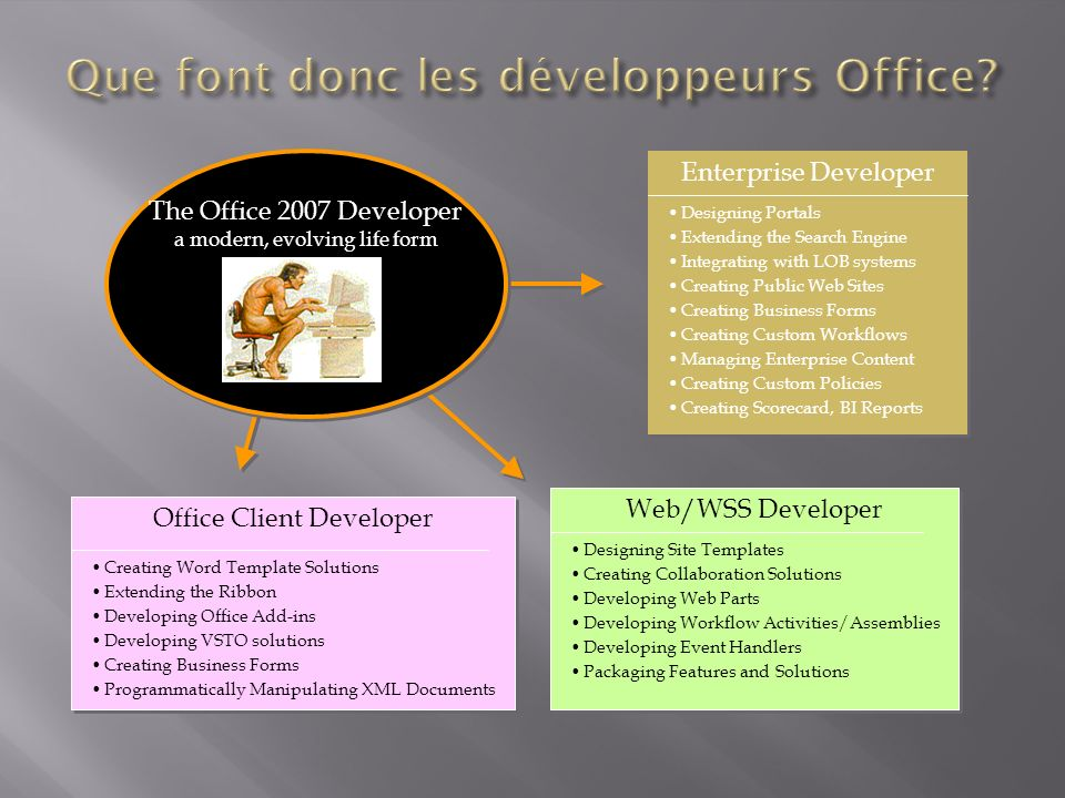 Office Client Developer Creating Word Template Solutions Extending the Ribbon Developing Office Add-ins Developing VSTO solutions Creating Business Forms Programmatically Manipulating XML Documents Web/WSS Developer Designing Site Templates Creating Collaboration Solutions Developing Web Parts Developing Workflow Activities/Assemblies Developing Event Handlers Packaging Features and Solutions Enterprise Developer Designing Portals Extending the Search Engine Integrating with LOB systems Creating Public Web Sites Creating Business Forms Creating Custom Workflows Managing Enterprise Content Creating Custom Policies Creating Scorecard, BI Reports The Office 2007 Developer a modern, evolving life form The Office 2007 Developer a modern, evolving life form