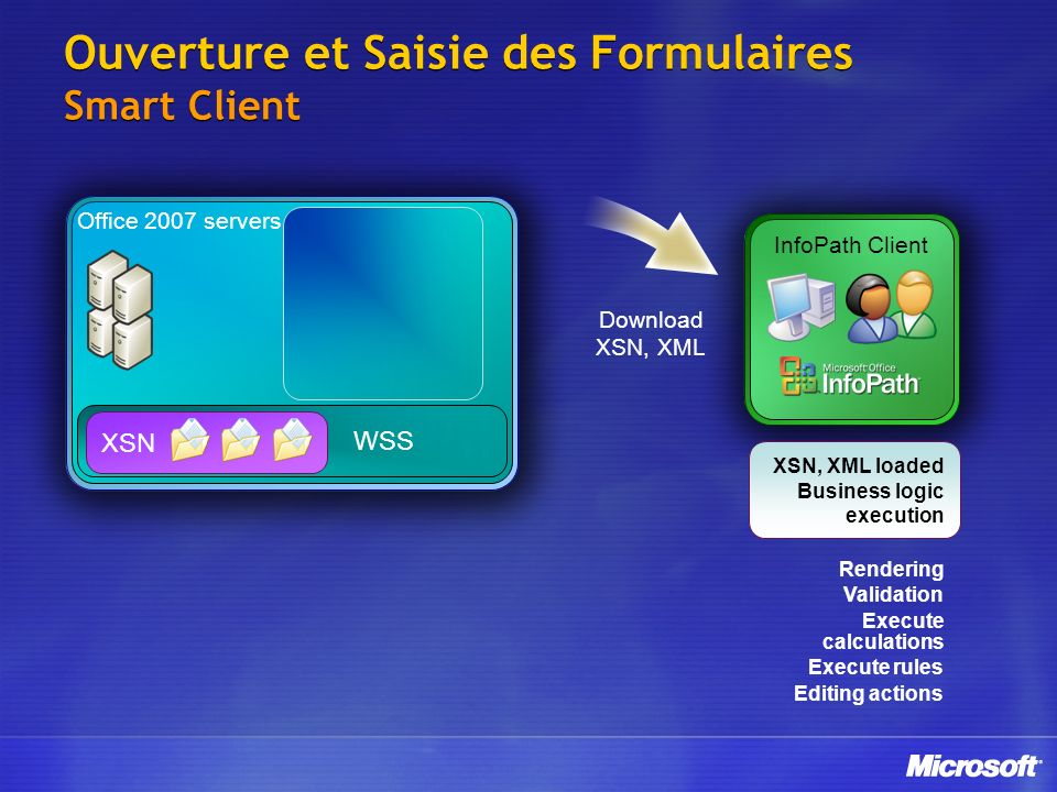 Ouverture et Saisie des Formulaires Smart Client WSS Office 2007 servers XSN InfoPath Client Download XSN, XML XSN, XML loaded Business logic execution Rendering Validation Execute calculations Execute rules Editing actions