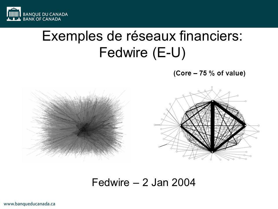 (Core – 75 % of value) Exemples de réseaux financiers: Fedwire (E-U) Fedwire – 2 Jan 2004