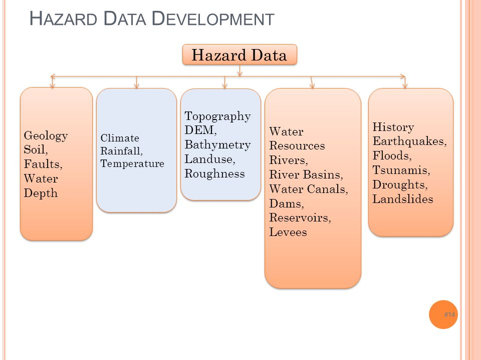 #14 H AZARD D ATA D EVELOPMENT Hazard Data Geology Soil, Faults, Water Depth Geology Soil, Faults, Water Depth Climate Rainfall, Temperature Climate Rainfall, Temperature Water Resources Rivers, River Basins, Water Canals, Dams, Reservoirs, Levees Water Resources Rivers, River Basins, Water Canals, Dams, Reservoirs, Levees History Earthquakes, Floods, Tsunamis, Droughts, Landslides History Earthquakes, Floods, Tsunamis, Droughts, Landslides Topography DEM, Bathymetry Landuse, Roughness Topography DEM, Bathymetry Landuse, Roughness