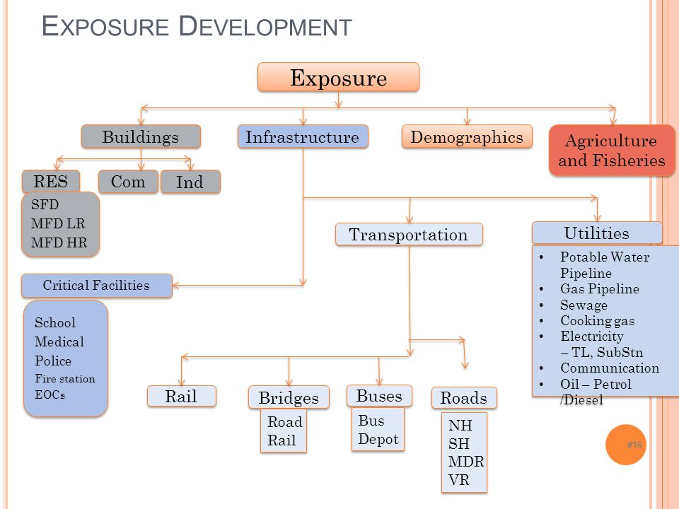 #16 E XPOSURE D EVELOPMENT Exposure Buildings Infrastructure Demographics Agriculture and Fisheries RES Com Ind SFD MFD LR MFD HR SFD MFD LR MFD HR Critical Facilities Transportation Utilities School Medical Police Fire station EOCs School Medical Police Fire station EOCs Rail Bridges Buses Roads NH SH MDR VR NH SH MDR VR Road Rail Road Rail Bus Depot Bus Depot Potable Water Pipeline Gas Pipeline Sewage Cooking gas Electricity – TL, SubStn Communication Oil – Petrol /Diesel Potable Water Pipeline Gas Pipeline Sewage Cooking gas Electricity – TL, SubStn Communication Oil – Petrol /Diesel