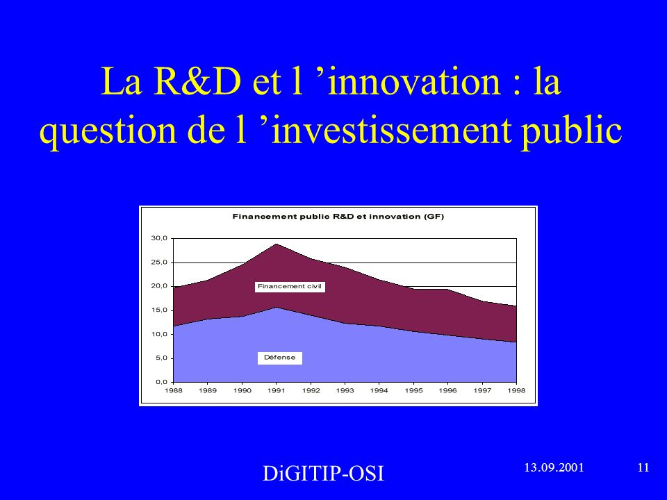 La R&D et l innovation : la question de l investissement public DiGITIP-OSI 13.09.2001 11