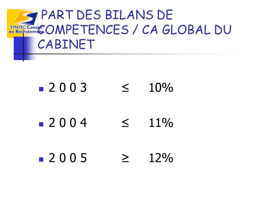 PART DES BILANS DE COMPETENCES / CA GLOBAL DU CABINET % % %