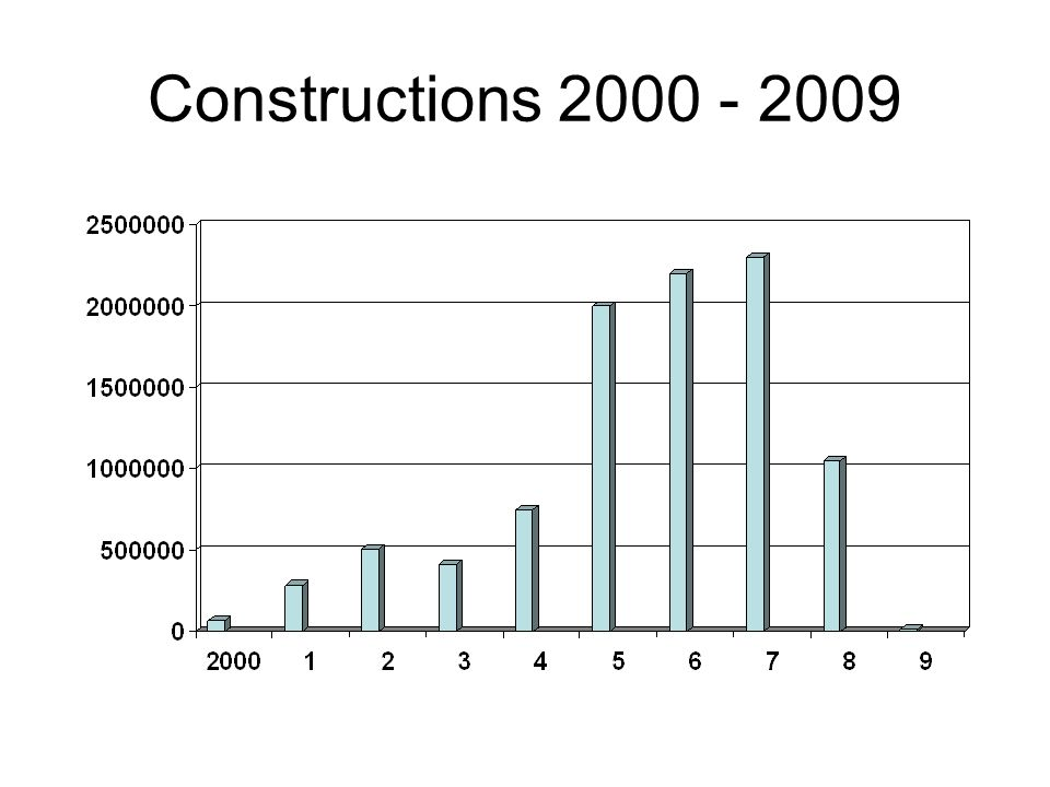 Constructions 2000 - 2009