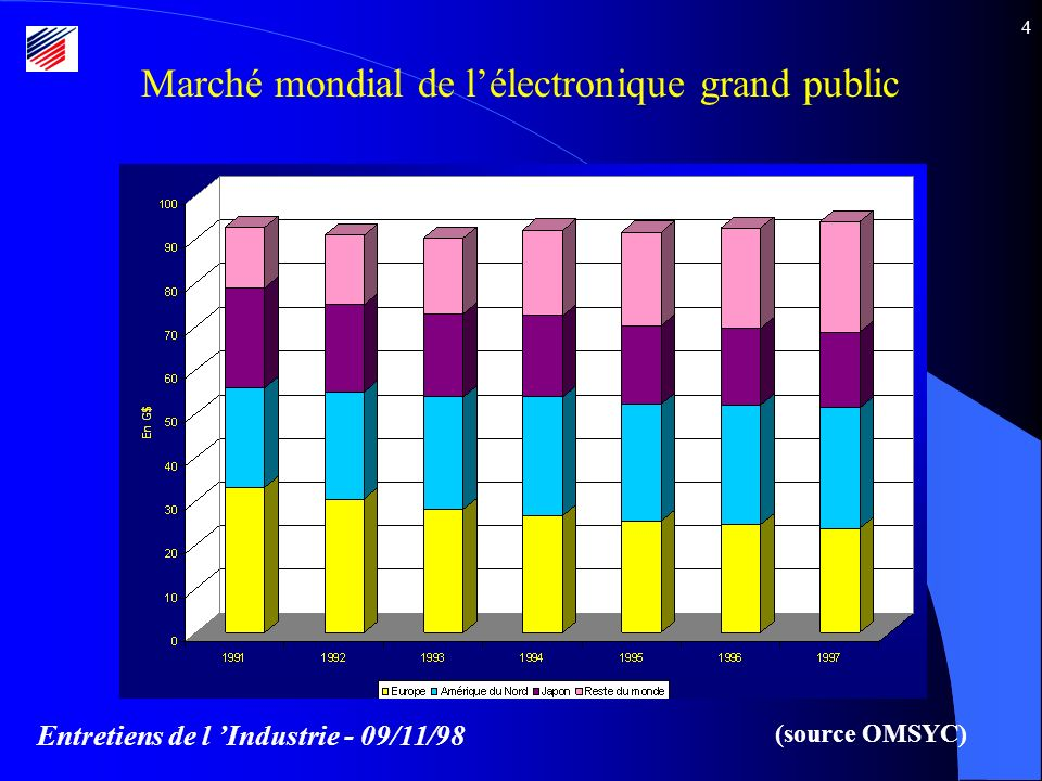 Entretiens de l Industrie - 09/11/98 4 Marché mondial de lélectronique grand public (source OMSYC)