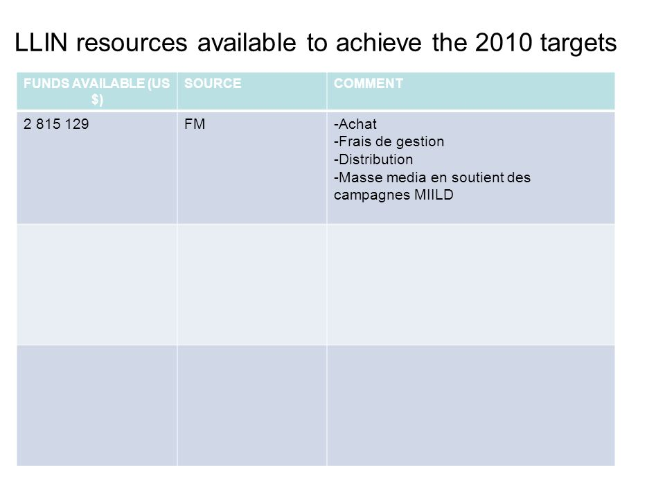 LLIN resources available to achieve the 2010 targets FUNDS AVAILABLE (US $) SOURCECOMMENT 2 815 129FM-Achat -Frais de gestion -Distribution -Masse media en soutient des campagnes MIILD