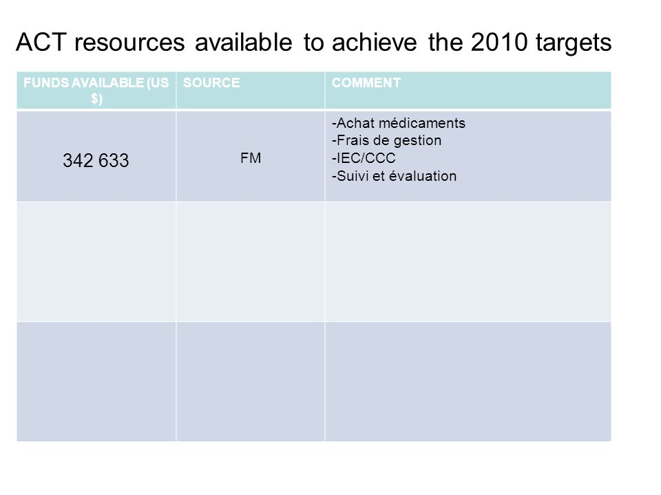ACT resources available to achieve the 2010 targets FUNDS AVAILABLE (US $) SOURCECOMMENT 342 633 FM -Achat médicaments -Frais de gestion -IEC/CCC -Suivi et évaluation