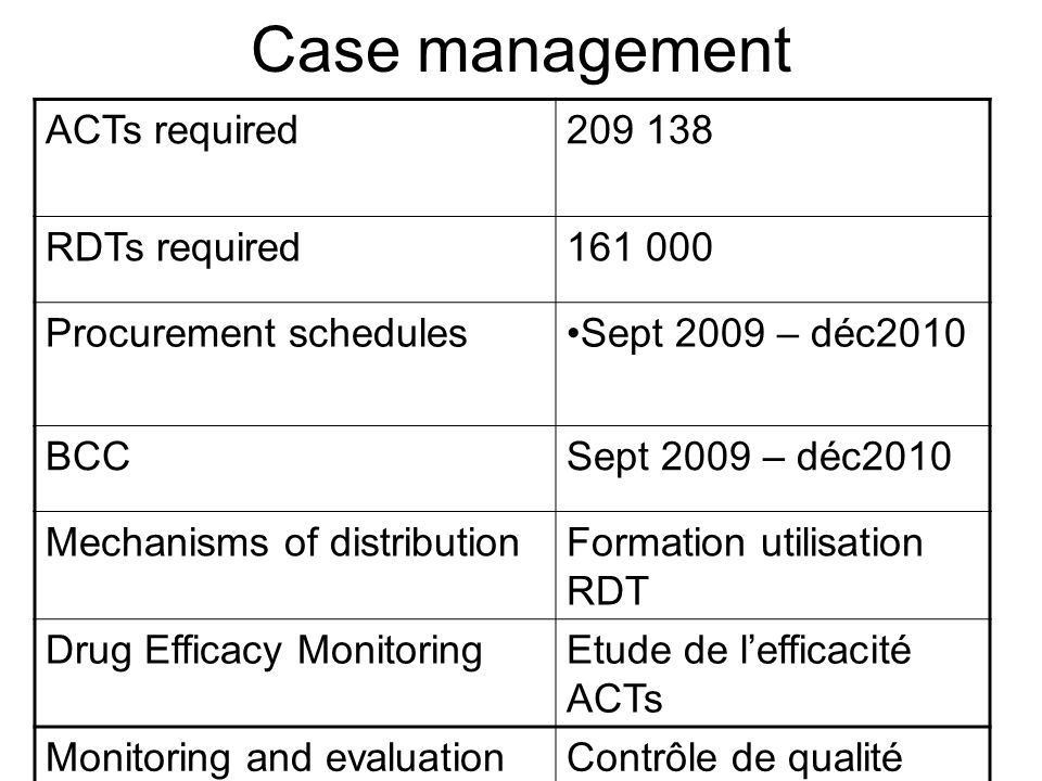 Case management ACTs required209 138 RDTs required161 000 Procurement schedulesSept 2009 – déc2010 BCCSept 2009 – déc2010 Mechanisms of distributionFormation utilisation RDT Drug Efficacy MonitoringEtude de lefficacité ACTs Monitoring and evaluationContrôle de qualité