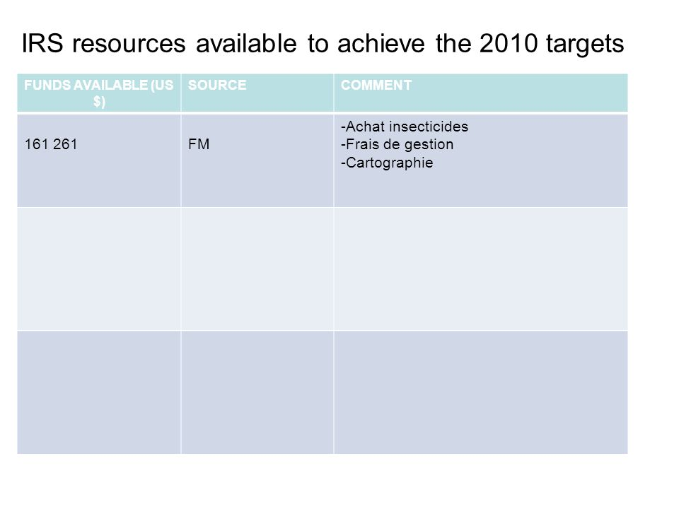 IRS resources available to achieve the 2010 targets FUNDS AVAILABLE (US $) SOURCECOMMENT 161 261FM -Achat insecticides -Frais de gestion -Cartographie