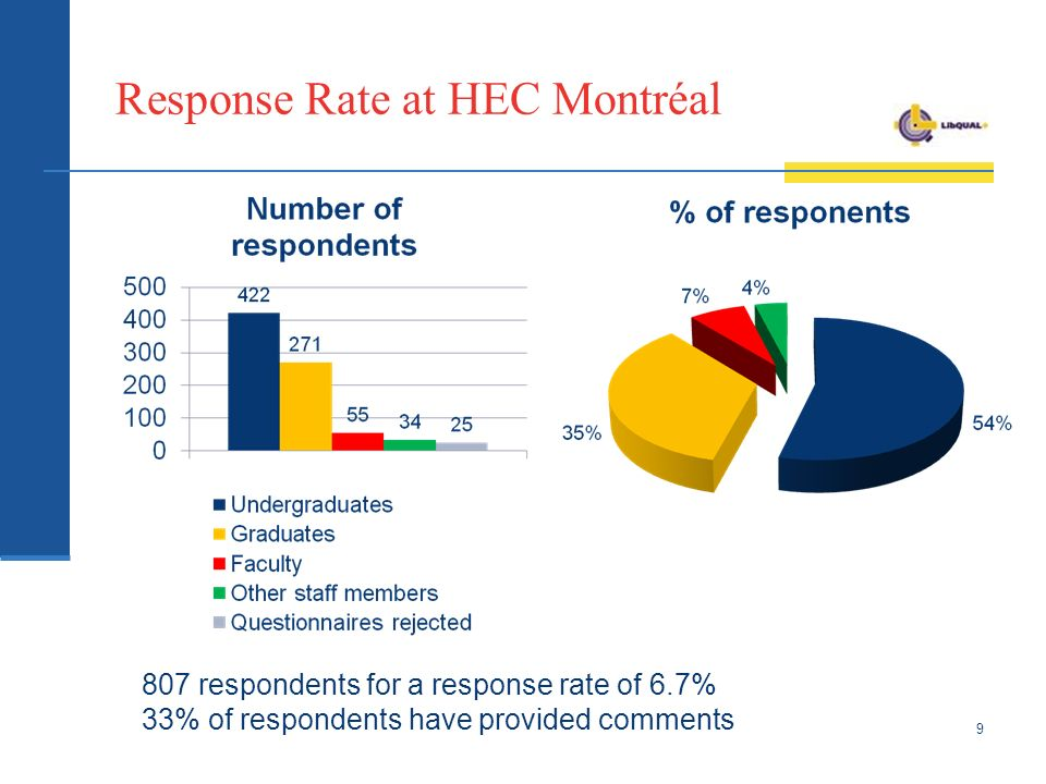 Response Rate at HEC Montréal respondents for a response rate of 6.7% 33% of respondents have provided comments