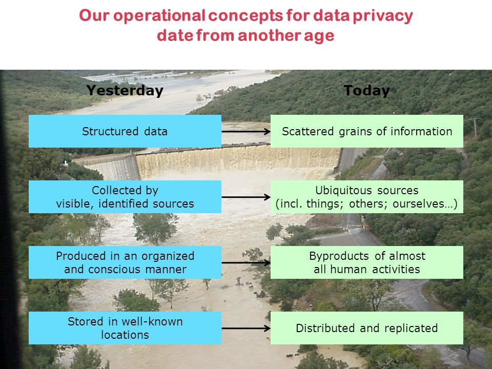 Our operational concepts for data privacy date from another age Structured dataScattered grains of information Collected by visible, identified sources Ubiquitous sources (incl.