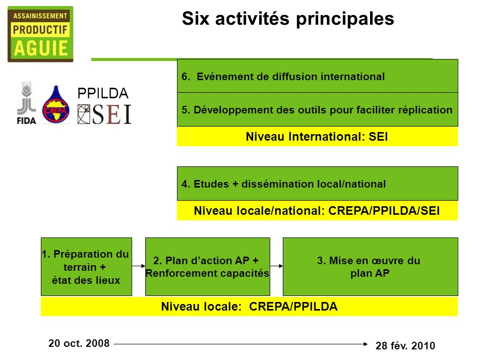 4. Etudes + dissémination local/national 6. Evénement de diffusion international 5.