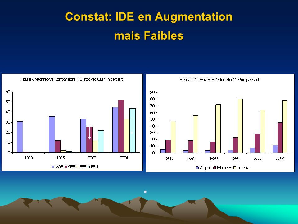 Constat: IDE en Augmentation mais Faibles