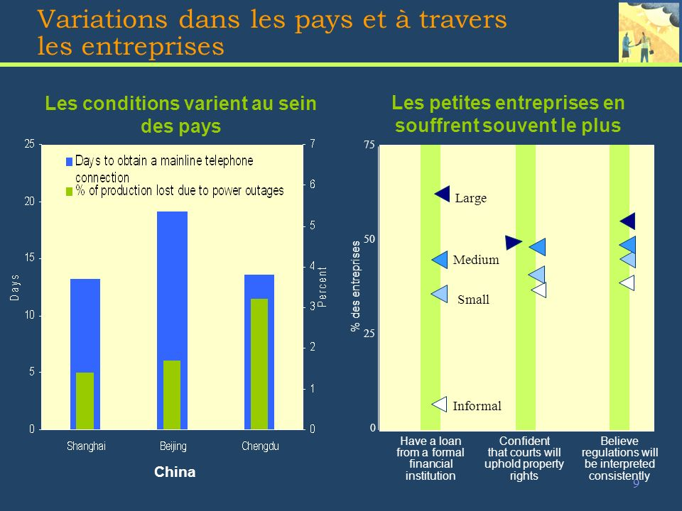 9 Variations dans les pays et à travers les entreprises 0 25 50 75 Have a loan from a formal financial institution Confident that courts will uphold property rights Believe regulations will be interpreted consistently Large Medium Small Informal Les petites entreprises en souffrent souvent le plus Les conditions varient au sein des pays China % des entreprises