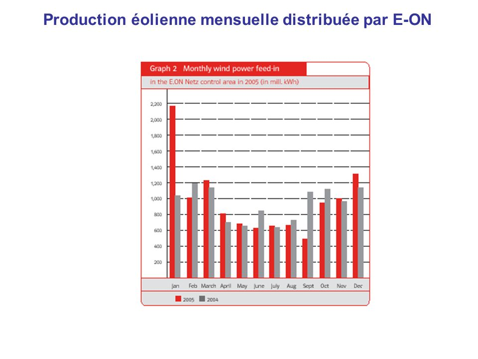 Production éolienne mensuelle distribuée par E-ON