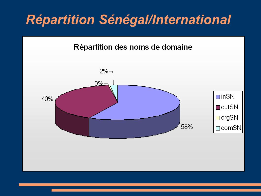 Répartition Sénégal/International