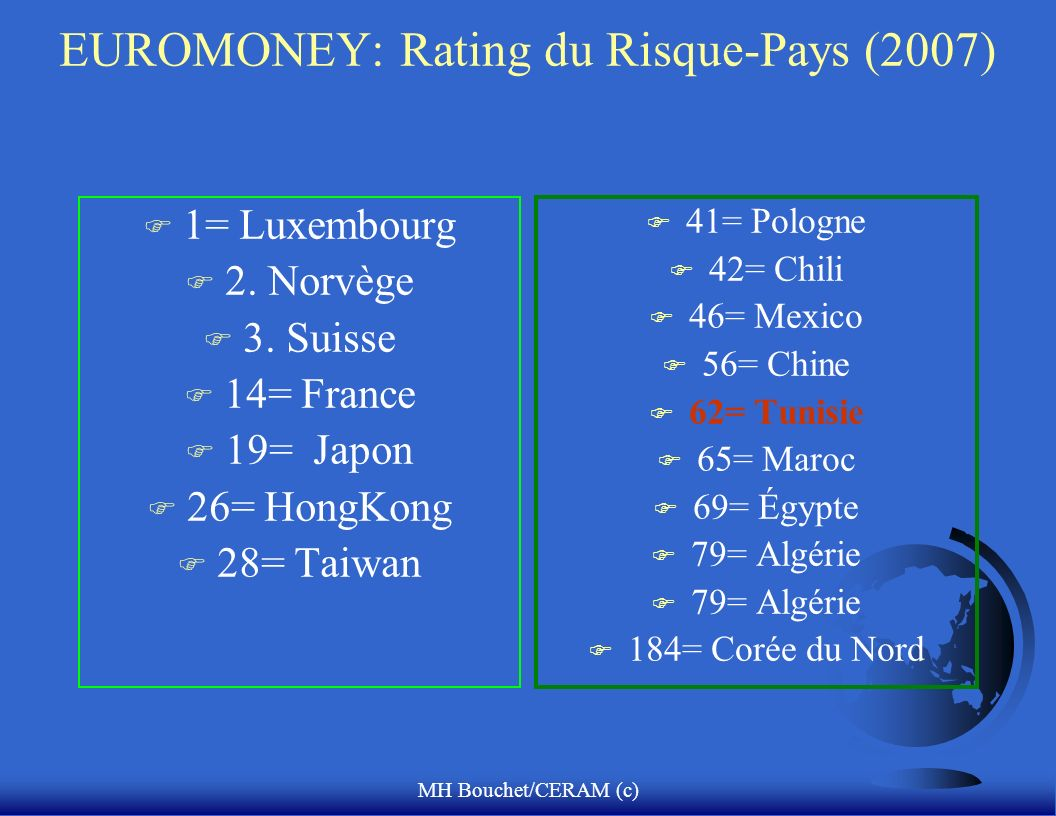 MH Bouchet/CERAM (c) EUROMONEY: Rating du Risque-Pays (2007) F 1= Luxembourg F 2.