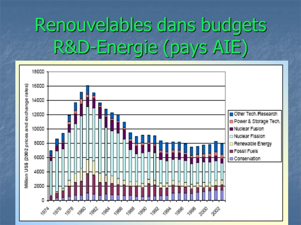 Tanuro Youth School IIRE 2008 Renouvelables dans budgets R&D-Energie (pays AIE)