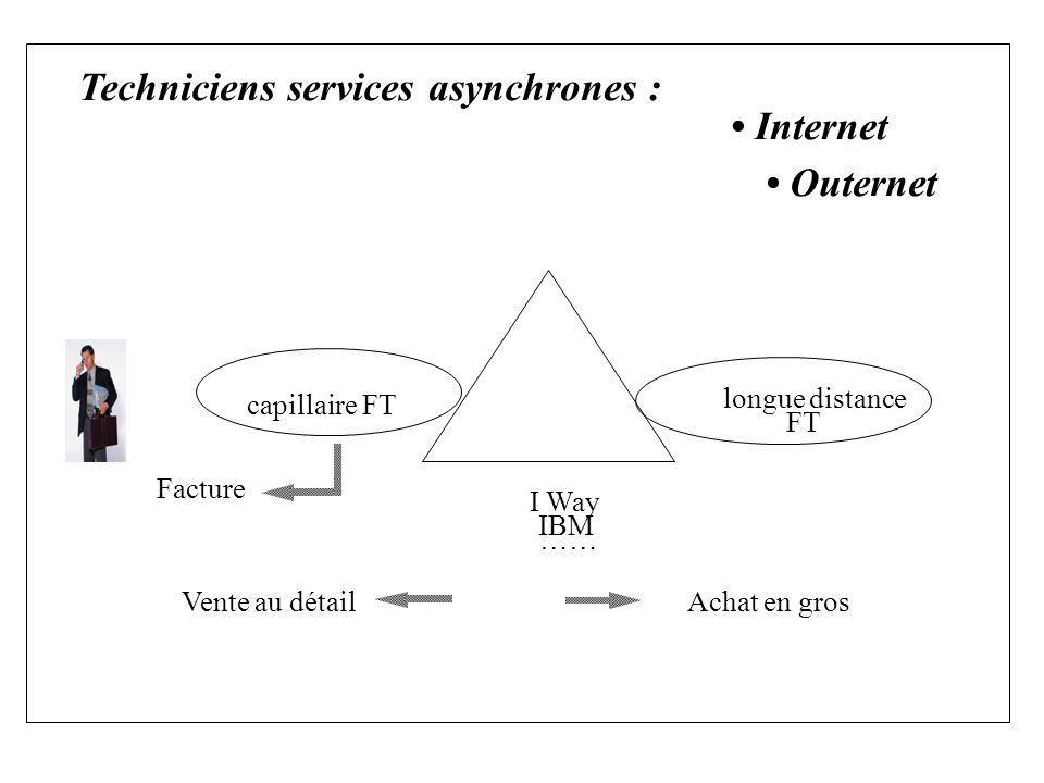 Techniciens services asynchrones : Internet Outernet I Way IBM capillaire FT longue distance FT Vente au détailAchat en gros Facture ……