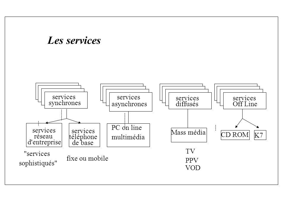 Les services services réseau d entreprise services téléphone de base services sophistiqués fixe ou mobile Mass média TV PPV VOD CD ROM K7 services synchrones PC on line multimédia services asynchrones services diffusés services Off Line