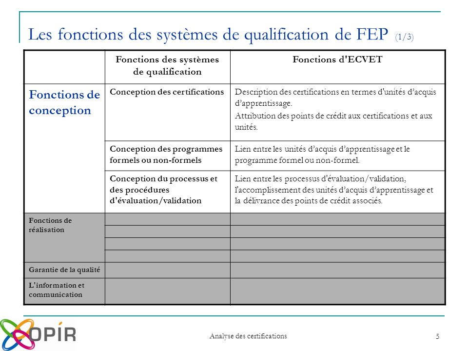 Analyse des certifications 5 Les fonctions des systèmes de qualification de FEP (1/3) Fonctions des systèmes de qualification Fonctions d ECVET Fonctions de conception Conception des certificationsDescription des certifications en termes d unités dacquis dapprentissage.