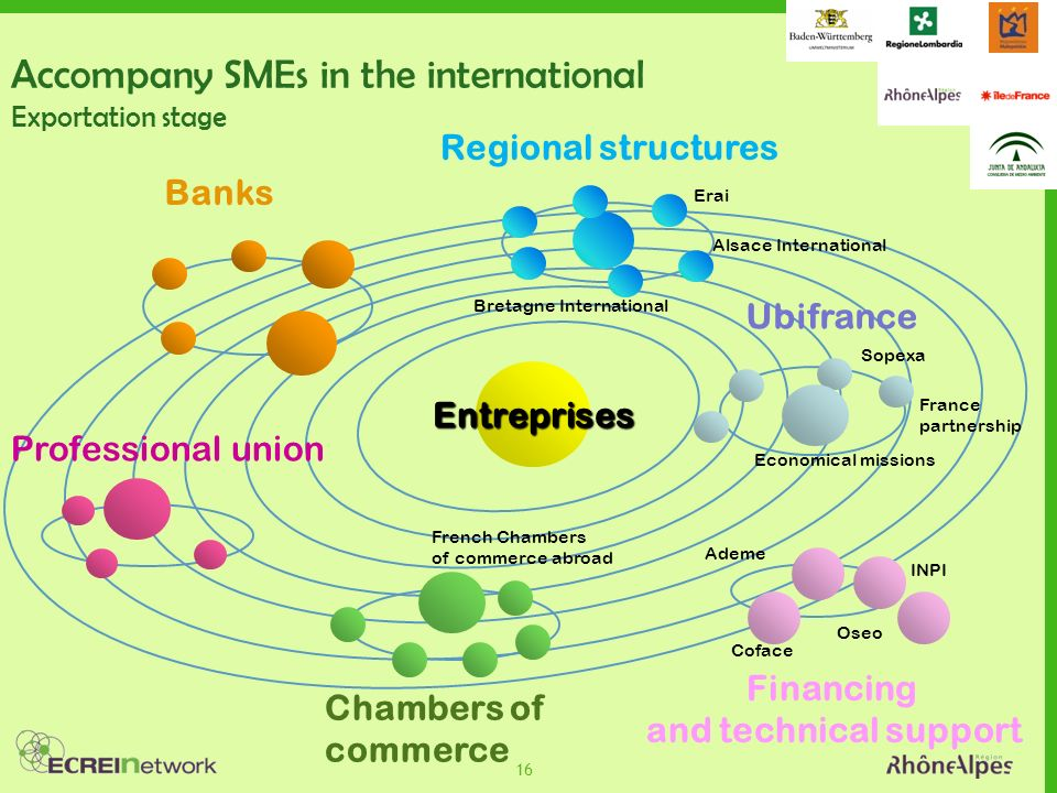 16 Regional structures Alsace International Ubifrance Economical missions France partnership Sopexa Coface Oseo INPI Chambers of commerce French Chambers of commerce abroad Financing and technical support Entreprises Accompany SMEs in the international Exportation stage Ademe Bretagne International Erai Professional union Banks