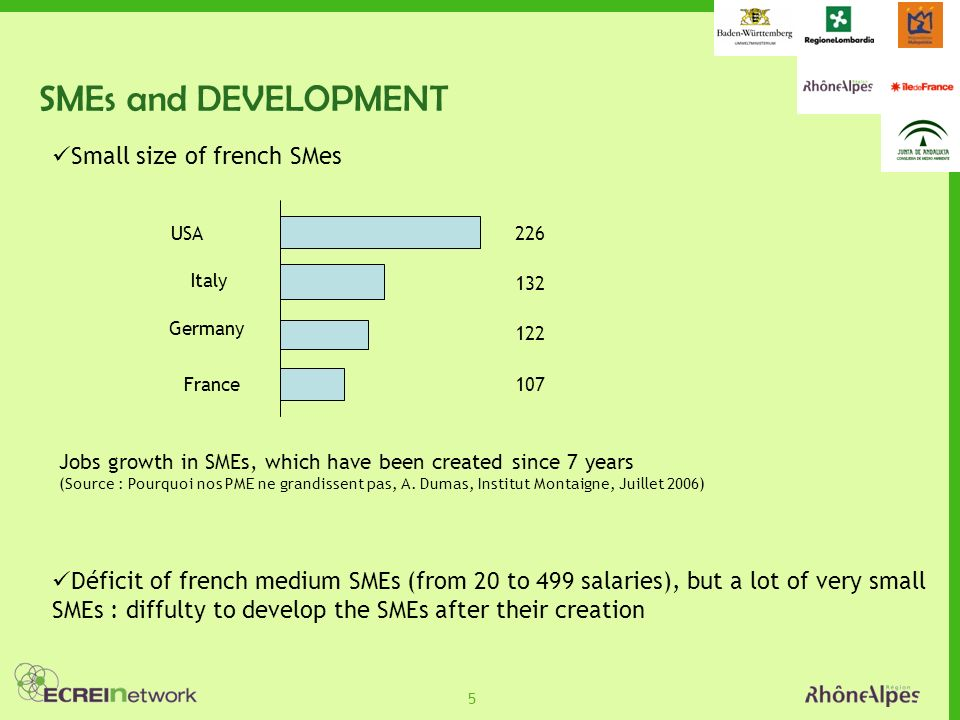 5 SMEs and DEVELOPMENT Small size of french SMes USA Italy Germany France Jobs growth in SMEs, which have been created since 7 years (Source : Pourquoi nos PME ne grandissent pas, A.