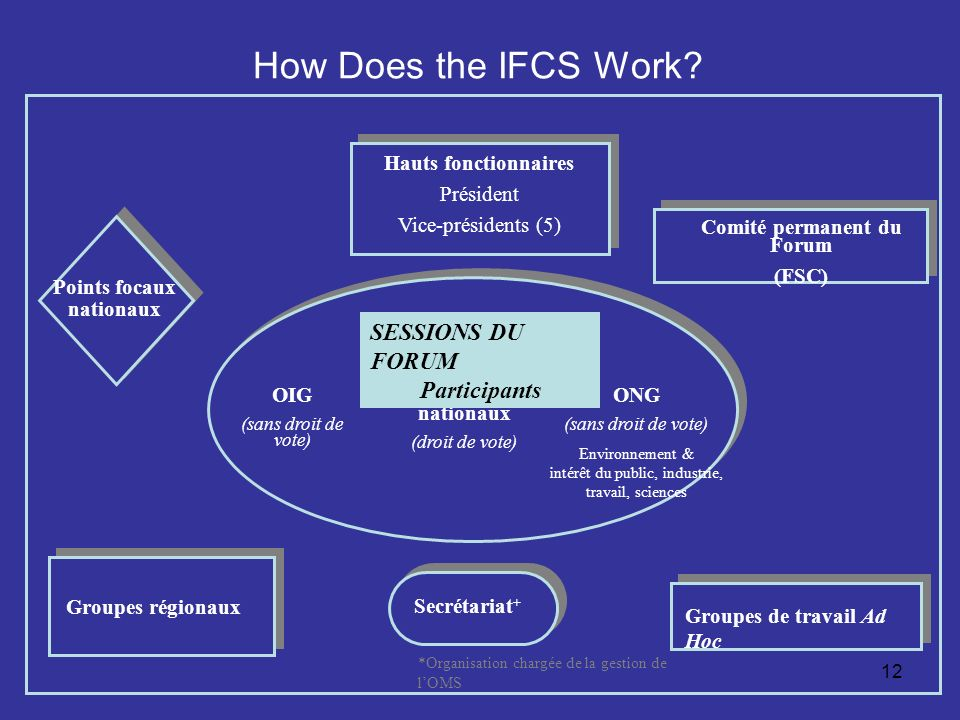 12 How Does the IFCS Work.