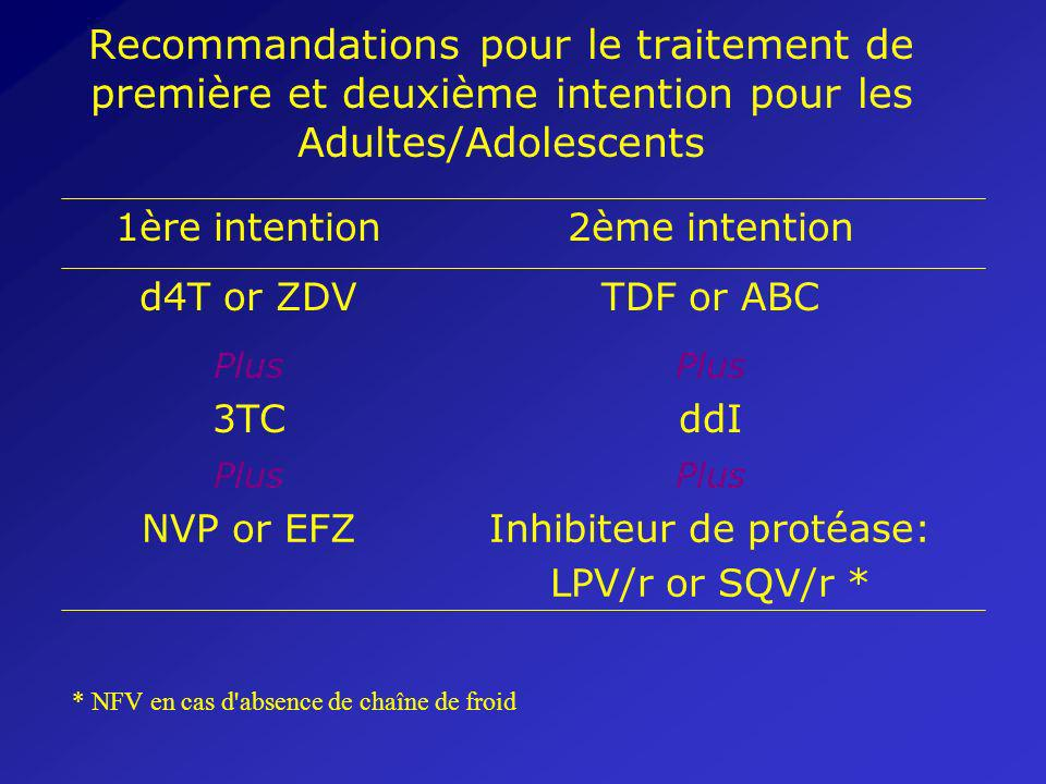 Recommandations pour le traitement de première et deuxième intention pour les Adultes/Adolescents Inhibiteur de protéase: LPV/r or SQV/r * NVP or EFZ Plus ddI3TC Plus TDF or ABCd4T or ZDV 2ème intention1ère intention * NFV en cas d absence de chaîne de froid
