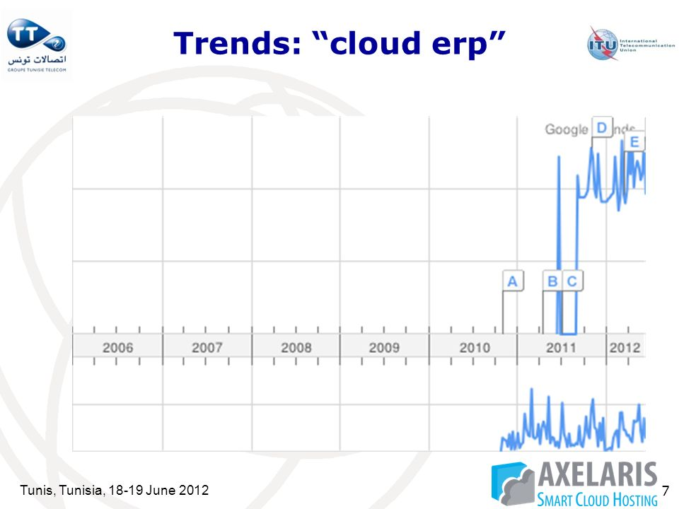 Tunis, Tunisia, 18-19 June 2012 7 Trends: cloud erp
