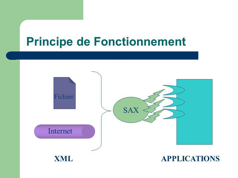 SAX Principe de Fonctionnement XML Internet Fichier APPLICATIONS