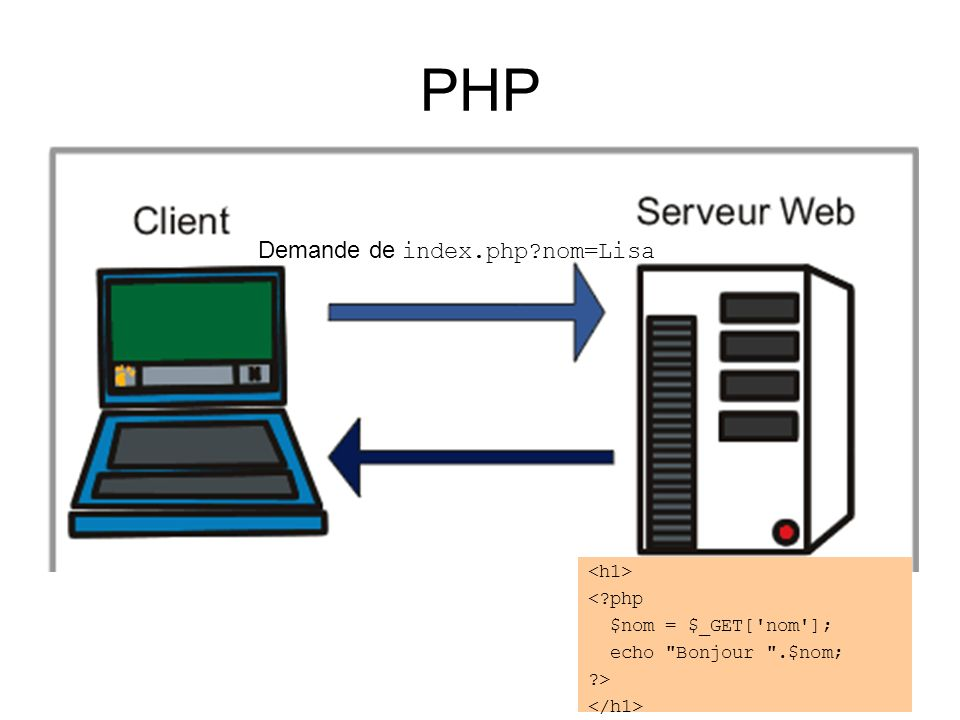 PHP Demande de index.php nom=Lisa < php $nom = $_GET[ nom ]; echo Bonjour .$nom; >
