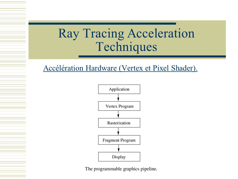 Ray Tracing Acceleration Techniques Accélération Hardware (Vertex et Pixel Shader).