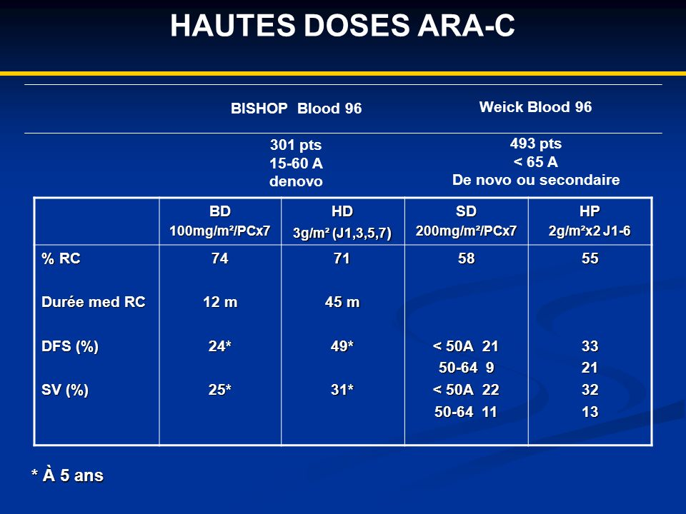 HAUTES DOSES ARA-C BD100mg/m²/PCx7HD 3g/m² (J1,3,5,7 ) SD200mg/m²/PCx7HP 2g/m²x2 J1-6 % RC Durée med RC DFS (%) SV (%) 74 12 m 24*25*71 45 m 49*31*58 < 50A 21 50-64 9 < 50A 22 50-64 11 5533213213 * À 5 ans BISHOP Blood 96 301 pts 15-60 A denovo Weick Blood 96 493 pts < 65 A De novo ou secondaire