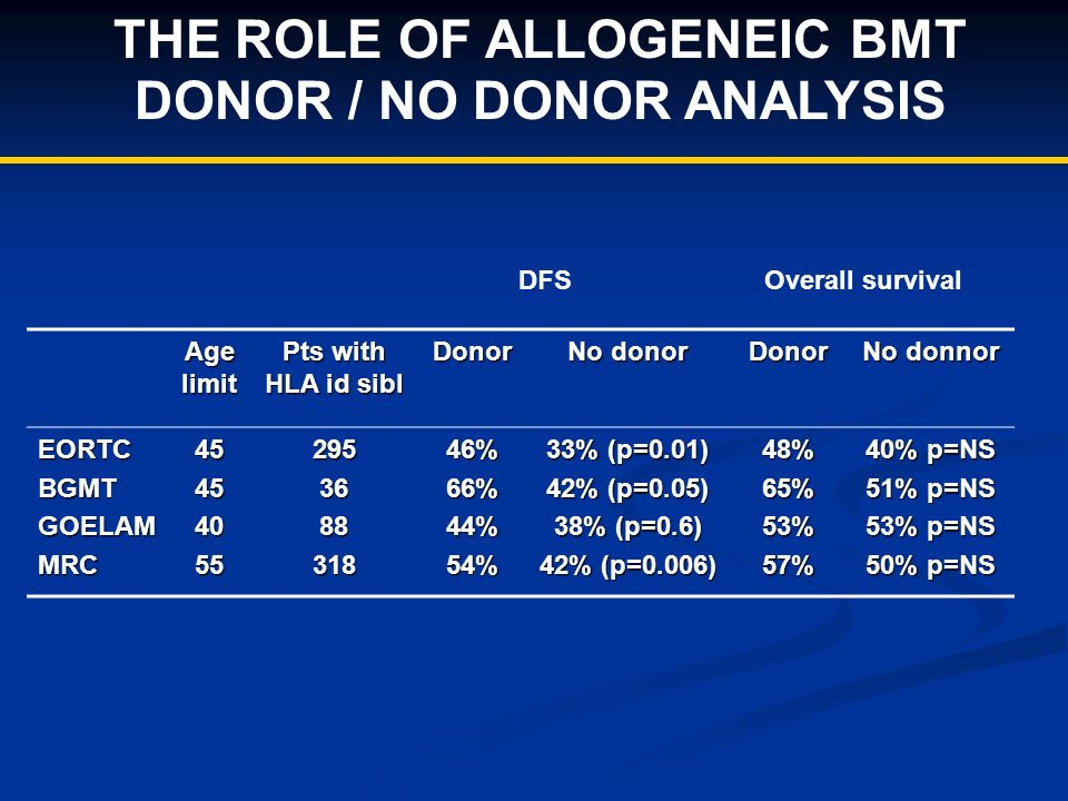 THE ROLE OF ALLOGENEIC BMT DONOR / NO DONOR ANALYSIS Age limit Pts with HLA id sibl Donor No donor Donor No donnor EORTCBGMTGOELAMMRC45454055295368831846%66%44%54% 33% (p=0.01) 42% (p=0.05) 38% (p=0.6) 42% (p=0.006) 48%65%53%57% 40% p=NS 51% p=NS 53% p=NS 50% p=NS DFS Overall survival