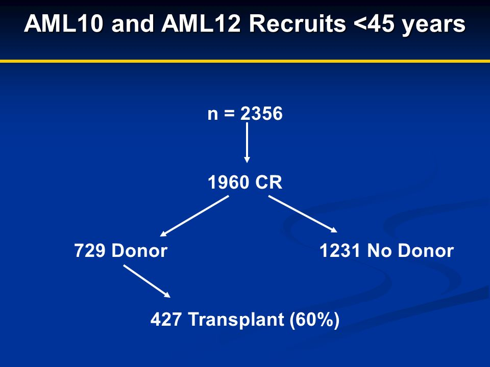 AML10 and AML12 Recruits <45 years n = 2356 1960 CR 729 Donor1231 No Donor 427 Transplant (60%)