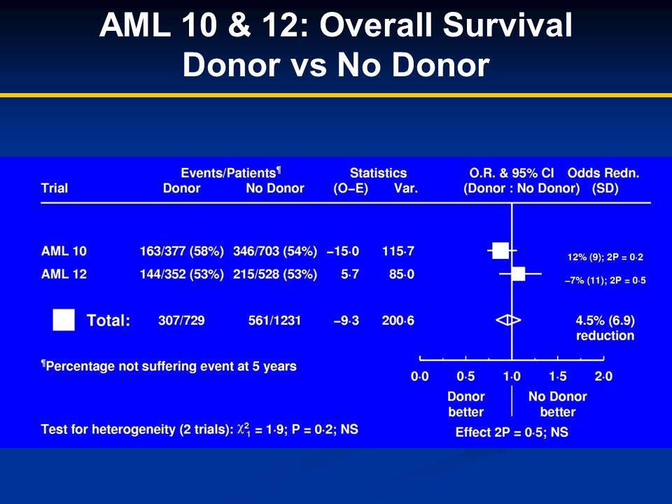 AML 10 & 12: Overall Survival Donor vs No Donor