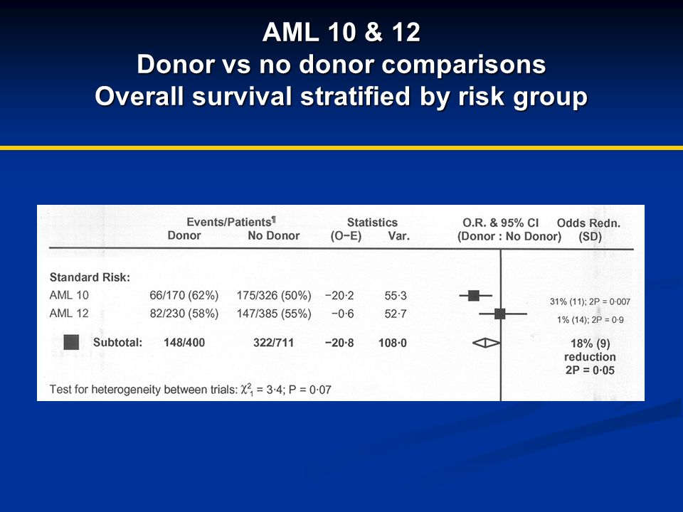 AML 10 & 12 Donor vs no donor comparisons Overall survival stratified by risk group