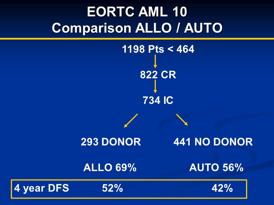 EORTC AML 10 Comparison ALLO / AUTO 1198 Pts < 464 822 CR 734 IC 293 DONOR 441 NO DONOR ALLO 69% AUTO 56% 4 year DFS 52% 42%