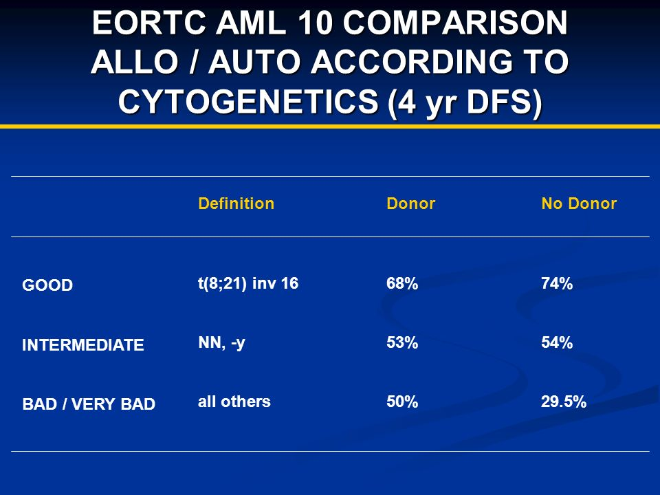 EORTC AML 10 COMPARISON ALLO / AUTO ACCORDING TO CYTOGENETICS (4 yr DFS) Definition t(8;21) inv 16 NN, -y all others Donor 68% 53% 50% No Donor 74% 54% 29.5% GOOD INTERMEDIATE BAD / VERY BAD