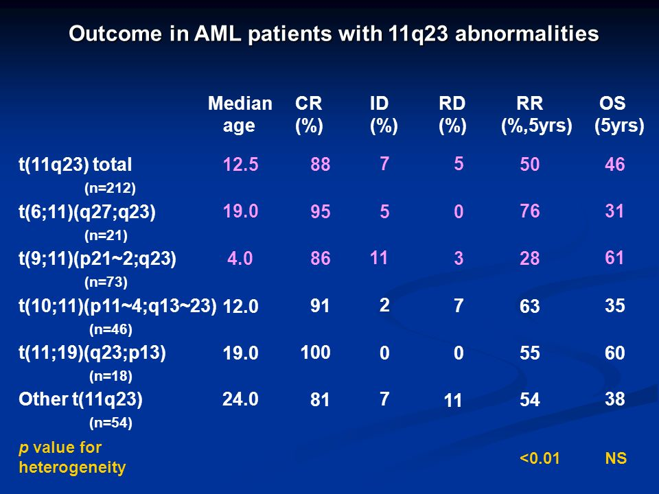 Outcome in AML patients with 11q23 abnormalities ID (%) CR (%) RD (%) Median age RR (%,5yrs) OS (5yrs) t(11q23) total (n=212) 7 88 5 12.550 46 t(6;11)(q27;q23) (n=21) 5 95 0 19.076 31 t(9;11)(p21~2;q23) (n=73) 11 86 3 4.028 61 t(10;11)(p11~4;q13~23) (n=46) 2 91 7 12.063 35 t(11;19)(q23;p13) (n=18) 0 100 019.055 60 Other t(11q23) (n=54) 7 81 11 24.0 54 38 p value for heterogeneity <0.01 NS